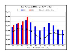 US Pork Exports,  Imports and Cold Storage