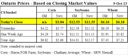 closing market prices for corn, wheat and soybeans
