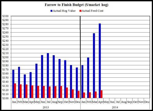 2014 Swine Budgets Summary
