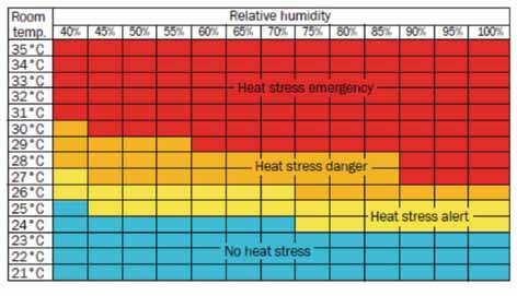 Heat Stress Onswine