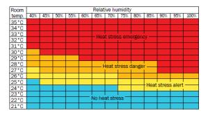 A chart showing at what temperature and humidity levels grow-finish pigs experience heat stress